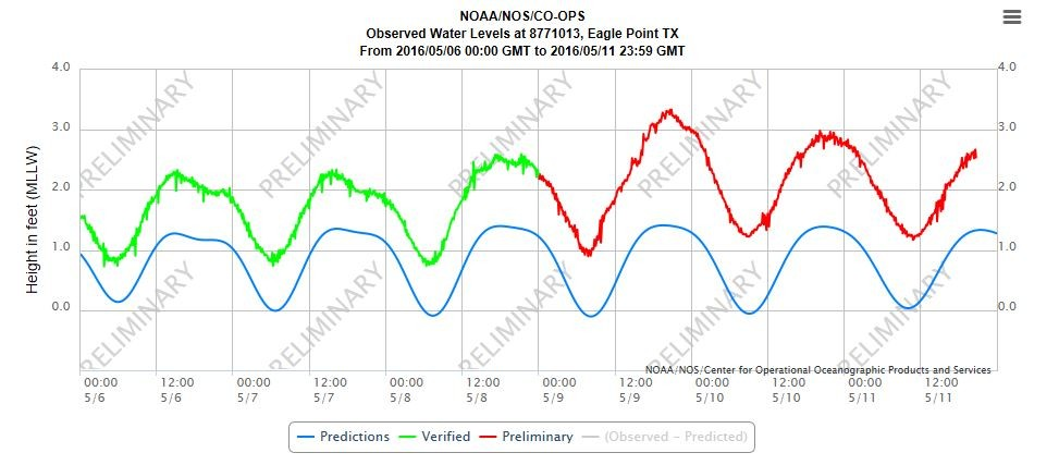 Gulf Of Mexico Tide Chart Choice Image Chart Design For Project